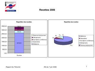 Recettes 2006
