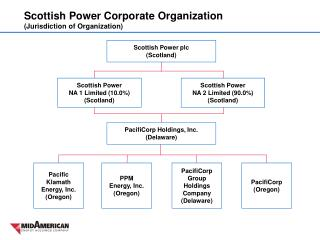 Scottish Power Corporate Organization  (Jurisdiction of Organization)