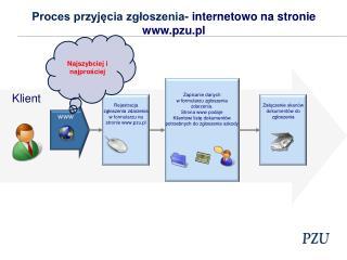 Proces przyjęcia zgłoszenia-  internetowo na stronie pzu.pl
