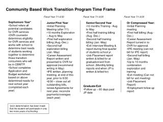 Community Based Work Transition Program Time Frame