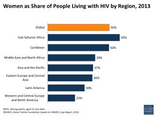 Women as Share of People Living with HIV by Region,  2013