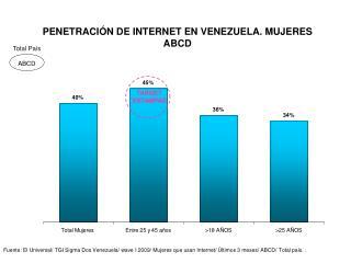 PENETRACIÓN DE INTERNET EN VENEZUELA. MUJERES ABCD