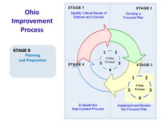 Ohio  Improvement  Process