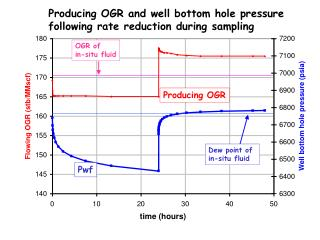 Producing OGR and well bottom hole pressure following rate reduction during sampling