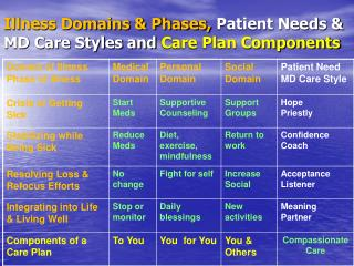 Illness Domains & Phases,  Patient Needs & MD Care Styles  and  Care Plan Components