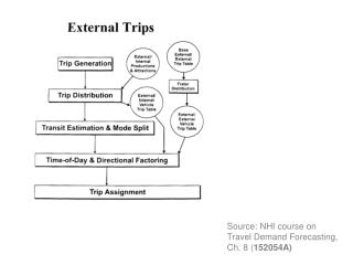 Source: NHI course on Travel Demand Forecasting, Ch. 8 ( 152054A)