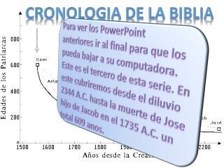 Cronologia  de la  biblia