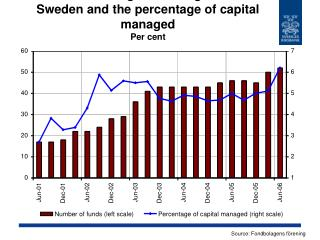 Number of hedge funds registered in Sweden and the percentage of capital managed Per cent