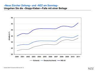 «Neue Zürcher Zeitung» und «NZZ am Sonntag» Umgehen Sie die «Stopp-Kleber»-Falle mit einer Beilage