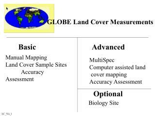 GLOBE Land Cover Measurements