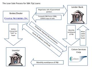 The Loan Sale Process for SBA 7(a) Loans