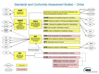 SAC Standardization  Administration of China