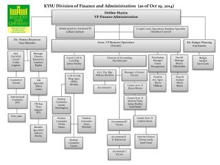KYSU Division of Finance and Administration  (as of Oct 19, 2014)