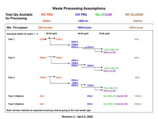Waste Processing Assumptions