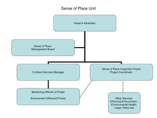 Sense of Place Unit