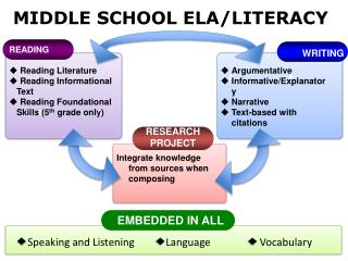 MIDDLE SCHOOL ELA/LITERACY