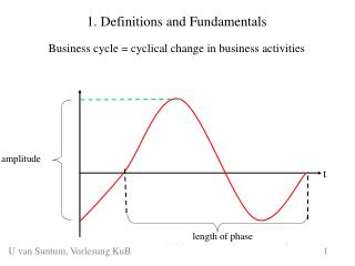 1. Definitions and Fundamentals