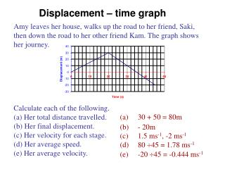 Displacement � time graph