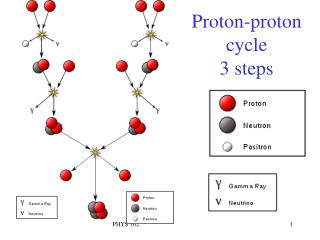 Proton-proton cycle  3 steps