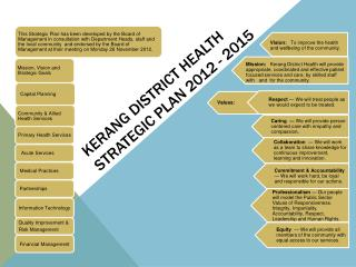 Kerang District Health strategic plan 2012 - 2015