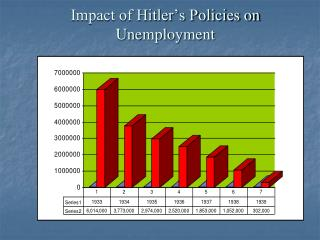 Impact of Hitler�s Policies on Unemployment