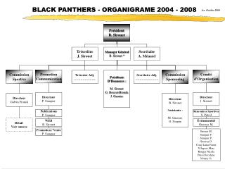BLACK PANTHERS - ORGANIGRAME 2004 - 2008