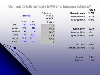 Can you directly compare EMG amp between subjects