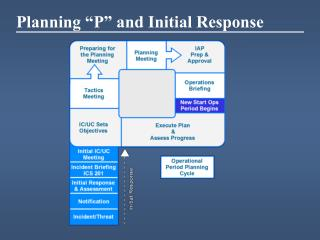 "Planning ""P"" and Initial Response"