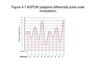 Figure 4-1 ADPCM (adaptive differential pulse code modulation)