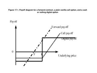 Figure 17.1. Payoff diagram for a forward contract, a plain vanilla call option, and a cash or nothng digital option