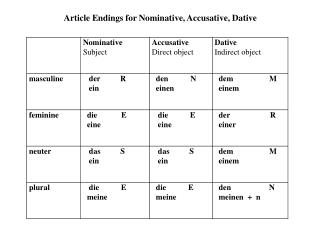 Article Endings for Nominative, Accusative, Dative
