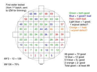 Green = both good Blue = 1 good/1 bad Red = both bad Light blue = 1 good;  1 w/pixel defect?