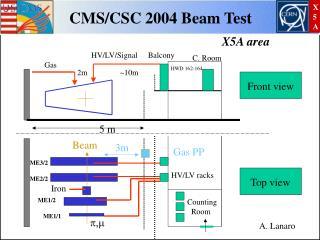 CMS/CSC 2004 Beam Test