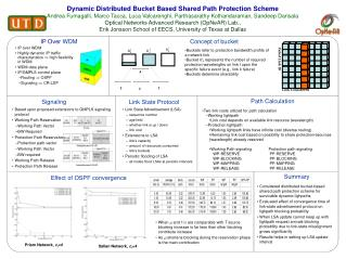 Dynamic Distributed Bucket Based Shared Path Protection Scheme