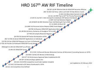 HRO 167 th  AW RIF Timeline