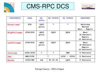 CMS-RPC  DCS