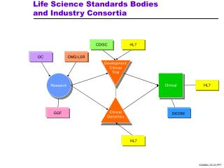 Life Science Standards Bodies and Industry Consortia