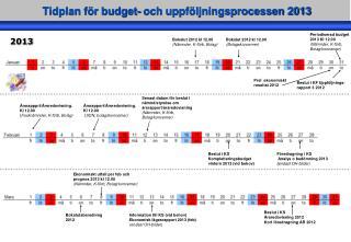 Tidplan för budget- och uppföljningsprocessen 2013