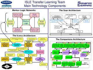 ISLE Transfer Learning Team Main Technology Components