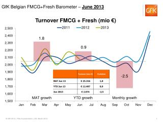 Turnover FMCG + Fresh ( mio  €)