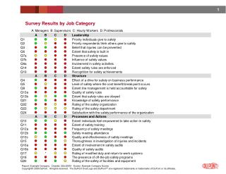 Survey Results by Job Category