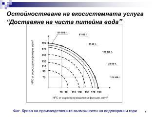 Фиг. Крива на производствените възможности на водоохранни гори
