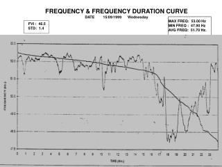 MAX FREQ:  53.00 Hz MIN FREQ :  47.90 Hz AVG FREQ:  51.70 Hz.