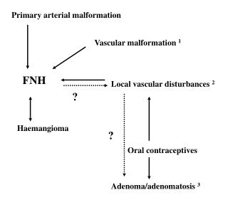 Primary arterial malformation