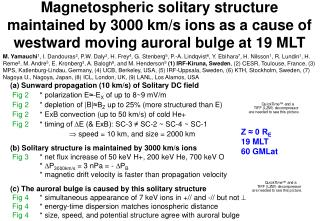(a) Sunward propagation (10 km/s) of Solitary DC field