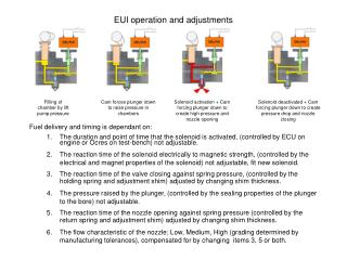 EUI operation and adjustments