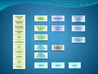 Macro Technology Works Organization Chart