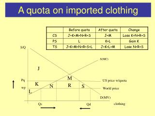 A quota on imported clothing