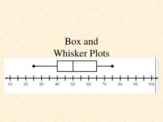 Box and  Whisker Plots