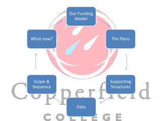 Our Funding Model